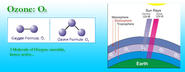 Ozone Forum of India: Information for Doctors on Ozone Therapy